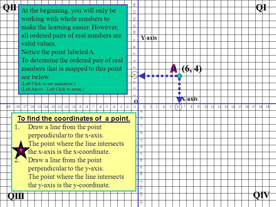 1 2 3 4 5 6 7 8 9 10 11 12 13 14 15 16 17 18 19 1 2 3 4 5 6 7 8 9 10 11 12 13 14 -19 -18 -17 -16 -15 -14 -13 -12 -11 -10 -9 -8 -7 -6 -5 -4 -3 -2 -1 -14 -13 -12 -11 -10 -9 -8 -7 -6 -5 -4 -3 -2 -1 Plot the point having coordinates (6, -5).