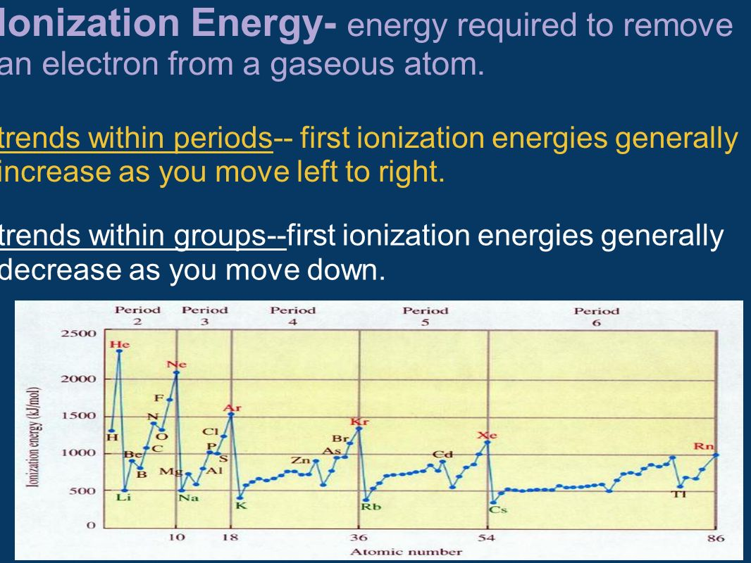 Ionization Energy- energy required to remove an electron from a gaseous atom. trends within periods-- first ionization energies generally increase as