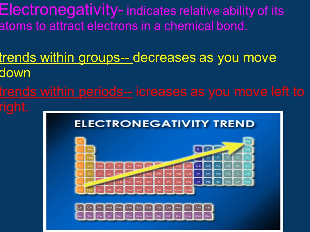 Electronegativity- indicates relative ability of its atoms to attract electrons in a chemical bond. trends within groups-- decreases as you move down