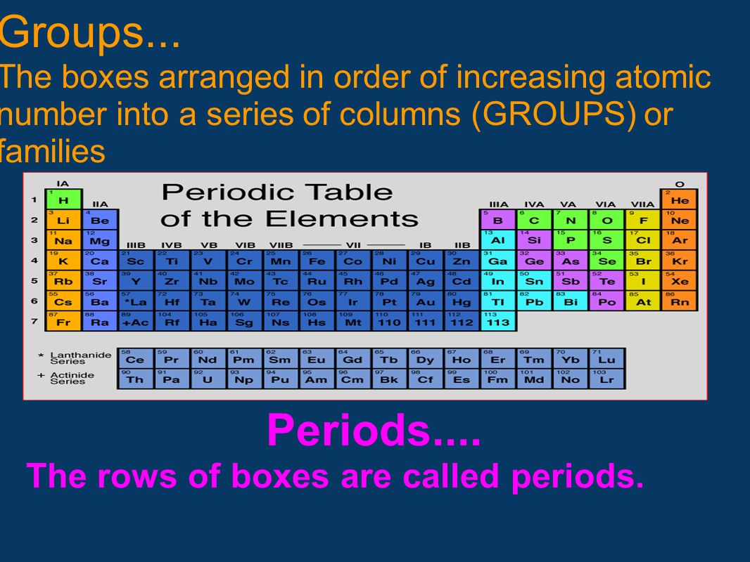 Groups... The boxes arranged in order of increasing atomic number into a series of columns (GROUPS) or families Periods.... The rows of boxes are call