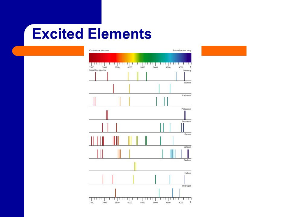 Excited Elements