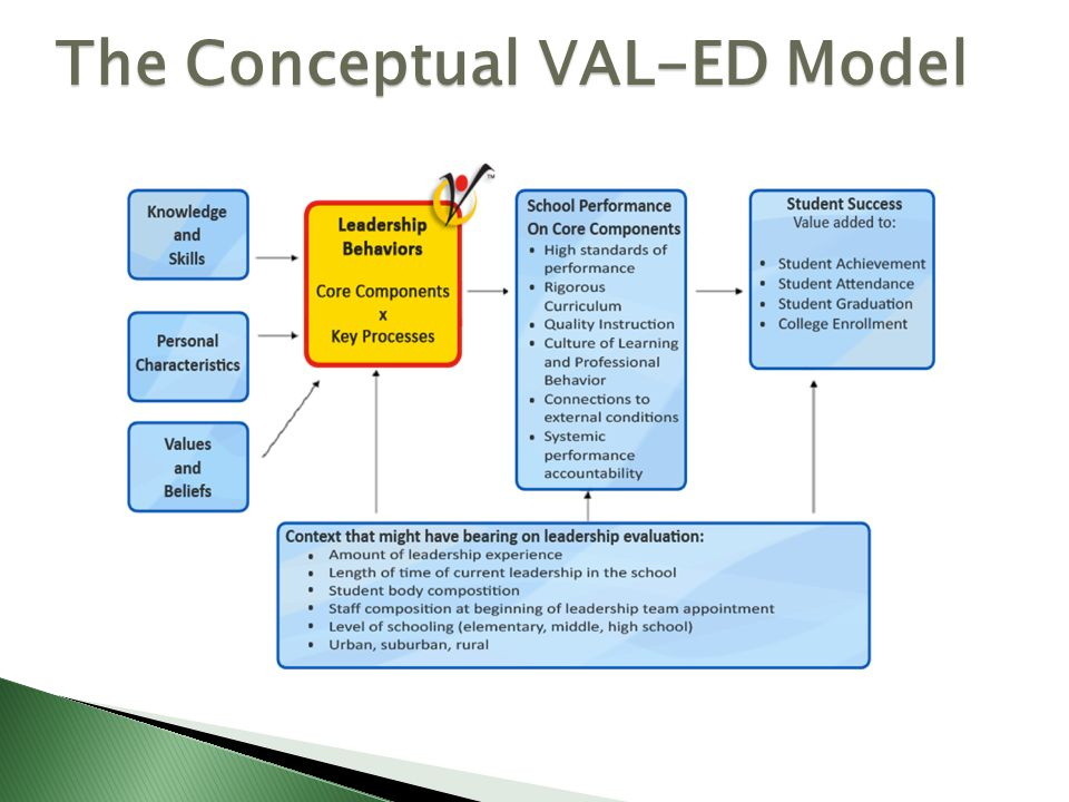The Conceptual VAL-ED Model
