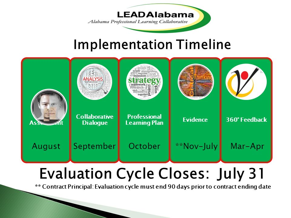 Self- Assessment Collaborative Dialogue Professional Learning Plan Evidence360° Feedback Implementation Timeline Evaluation Cycle Closes: July 31 ** Contract Principal: Evaluation cycle must end 90 days prior to contract ending date AugustSeptemberOctober**Nov-JulyMar-Apr