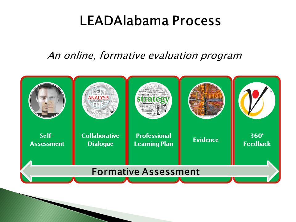 LEADAlabama Process Self- Assessment Collaborative Dialogue Professional Learning Plan Evidence 360° Feedback Formative Assessment An online, formative evaluation program