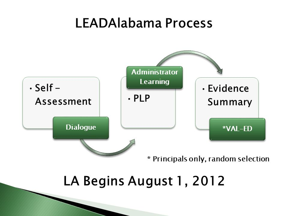 Self - Assessment Dialogue PLP Administrator Learning Evidence Summary *VAL-ED LEADAlabama Process * Principals only, random selection LA Begins August 1, 2012