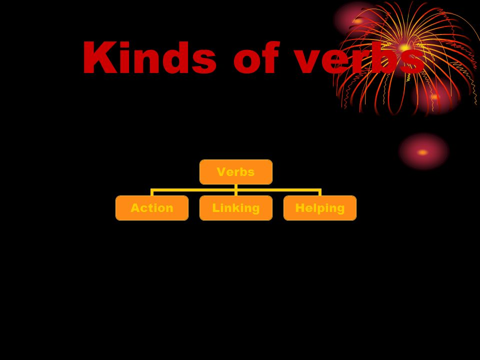 Kinds of verbs Verbs ActionLinkingHelping