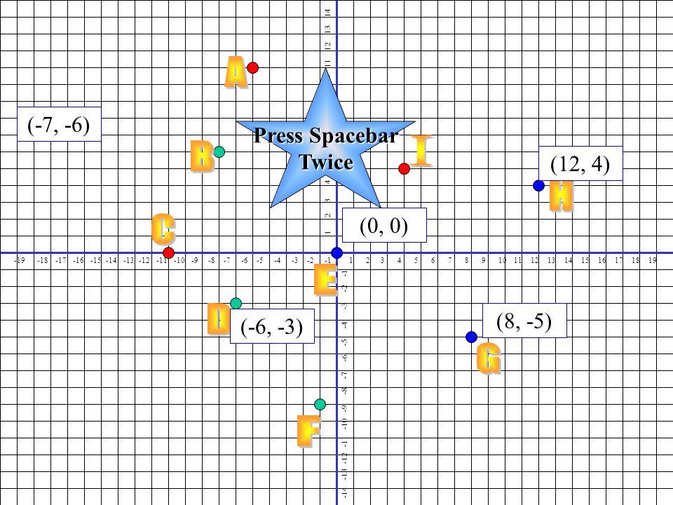 1 2 3 4 5 6 7 8 9 10 11 12 13 14 15 16 17 18 19 1 2 3 4 5 6 7 8 9 10 11 12 13 14 -19 -18 -17 -16 -15 -14 -13 -12 -11 -10 -9 -8 -7 -6 -5 -4 -3 -2 -1 -14 -13 -12 -11 -10 -9 -8 -7 -6 -5 -4 -3 -2 -1 (12, 4) (8, -5) (-7, -6) (-6, -3) (0, 0) Press Spacebar Twice