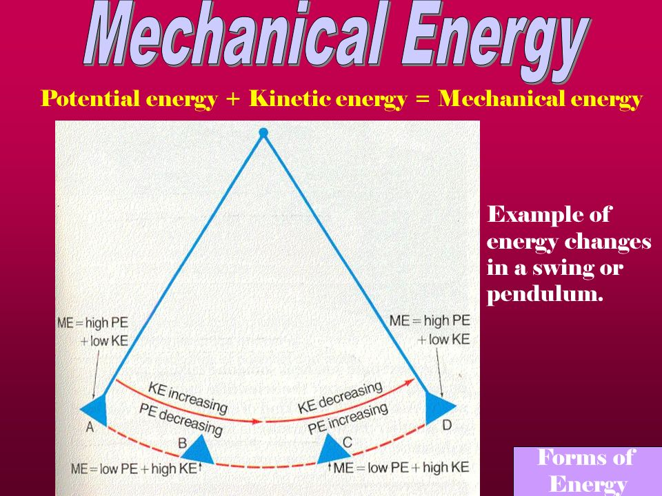 Potential energy + Kinetic energy = Mechanical energy Forms of Energy Example of energy changes in a swing or pendulum.