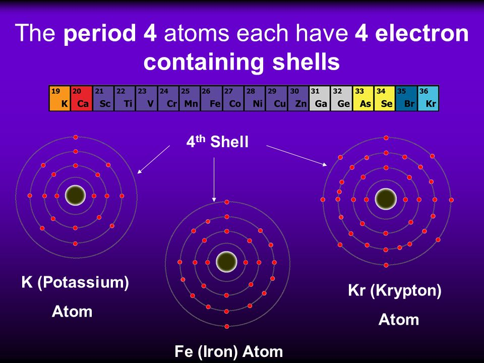 The period 4 atoms each have 4 electron containing shells K (Potassium) Atom Fe (Iron) Atom Kr (Krypton) Atom 4 th Shell