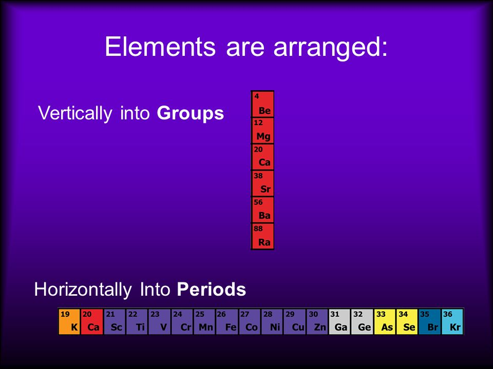 Elements are arranged: Vertically into Groups Horizontally Into Periods