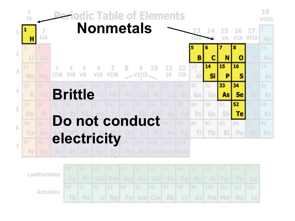 Nonmetals Brittle Do not conduct electricity