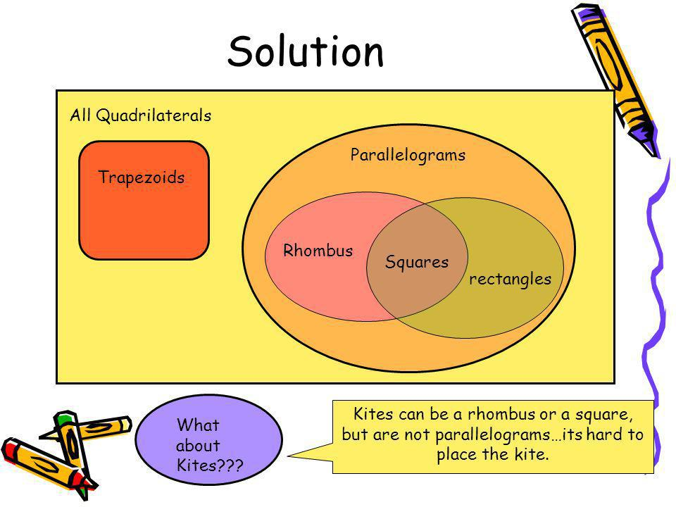 Solution All Quadrilaterals Parallelograms Rhombus rectangles Squares Trapezoids What about Kites??? Kites can be a rhombus or a square, but are not p