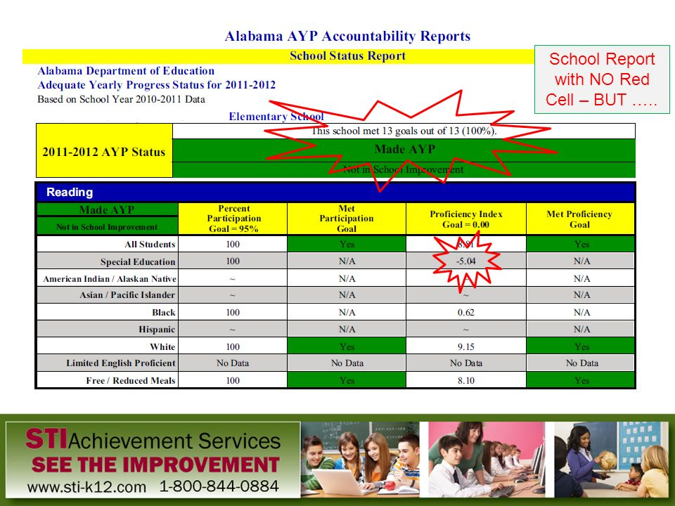 School Report with NO Red Cell – BUT …..