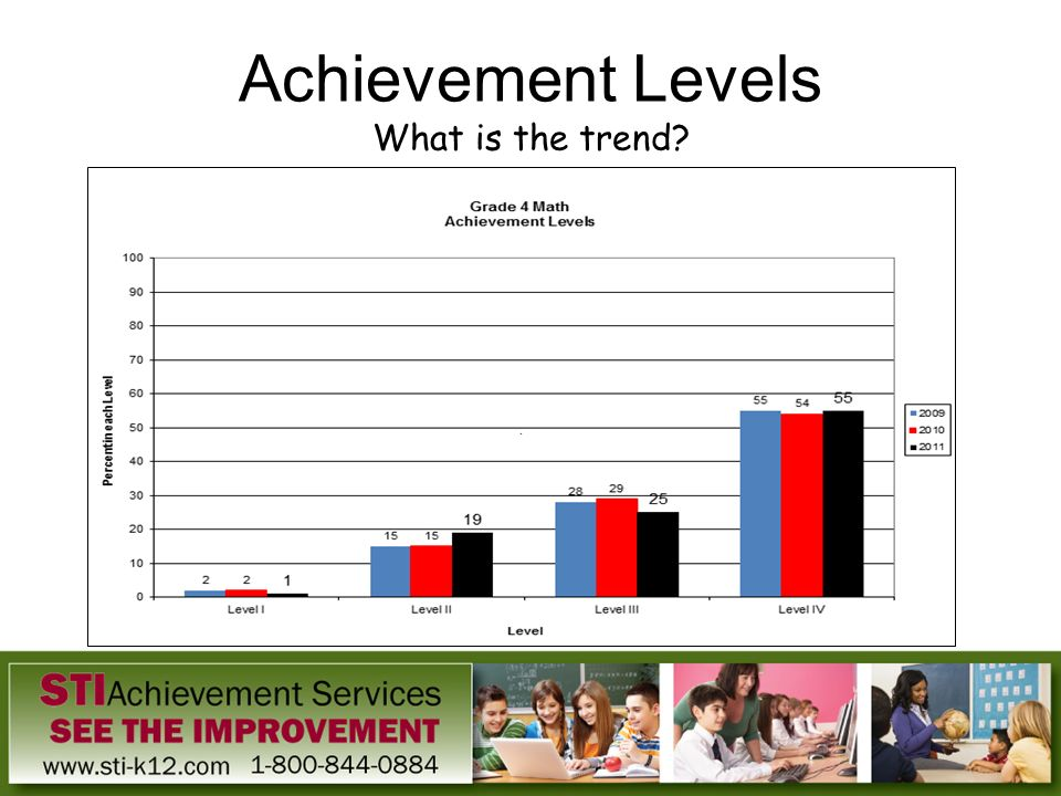 Achievement Levels What is the trend