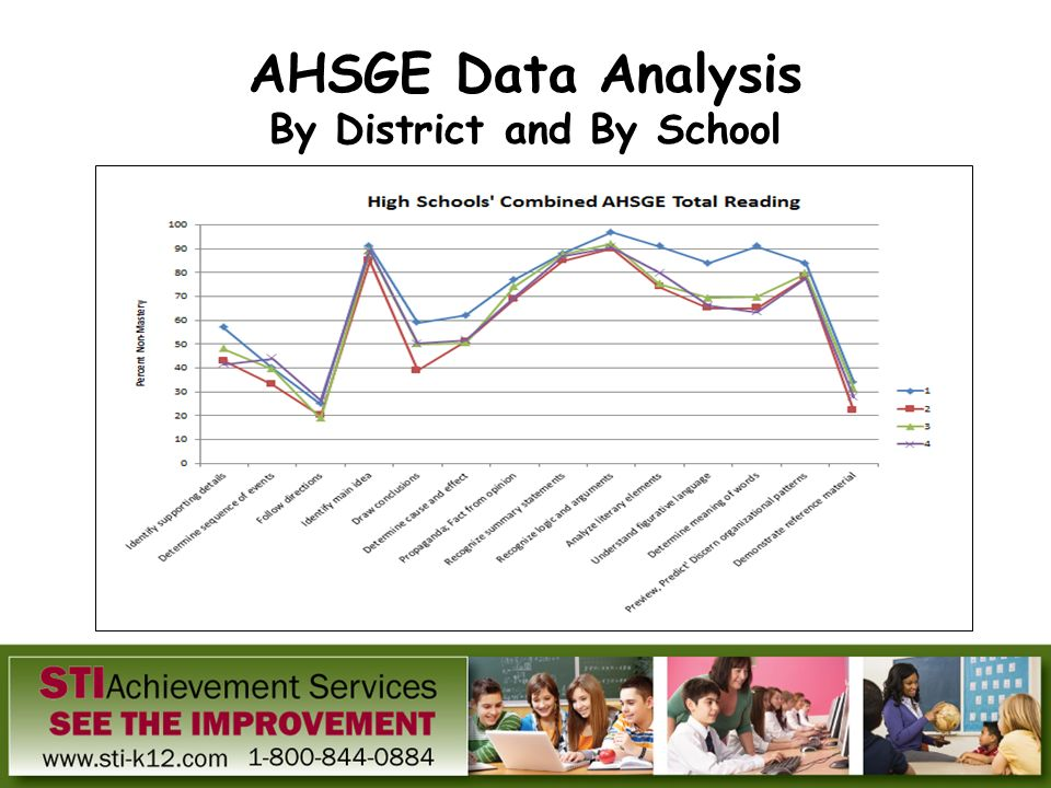 AHSGE Data Analysis By District and By School