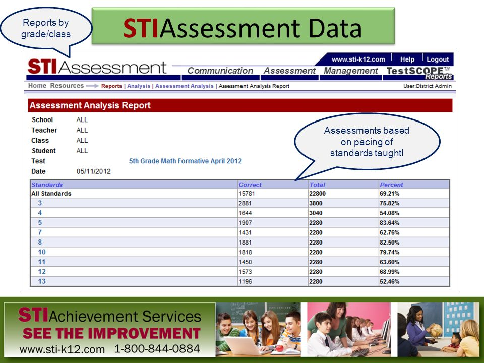 STIAssessment Data Assessments based on pacing of standards taught! Reports by grade/class