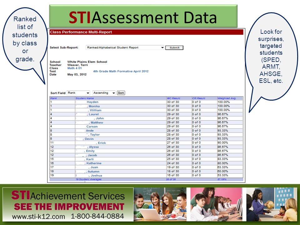 Ranked list of students by class or grade. Look for surprises, targeted students (SPED, ARMT, AHSGE, ESL, etc. STIAssessment Data