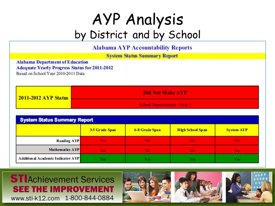 AYP Analysis by District and by School
