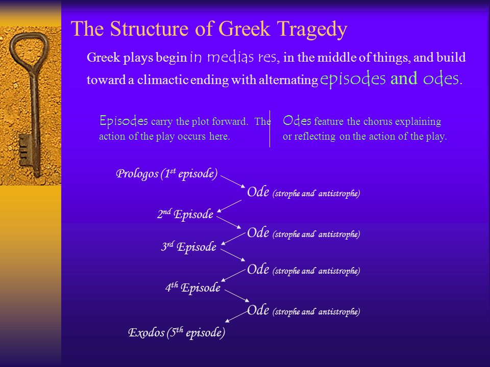 The Structure of Greek Tragedy Prologos (1 st episode) 2 nd Episode Ode (strophe and antistrophe) 3 rd Episode 4 th Episode Exodos (5 th episode) Gree