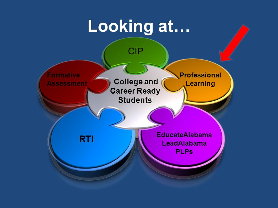 College and Career Ready Students CIP Professional Learning EducateAlabama LeadAlabama PLPs RTI Formative Assessment Looking at…