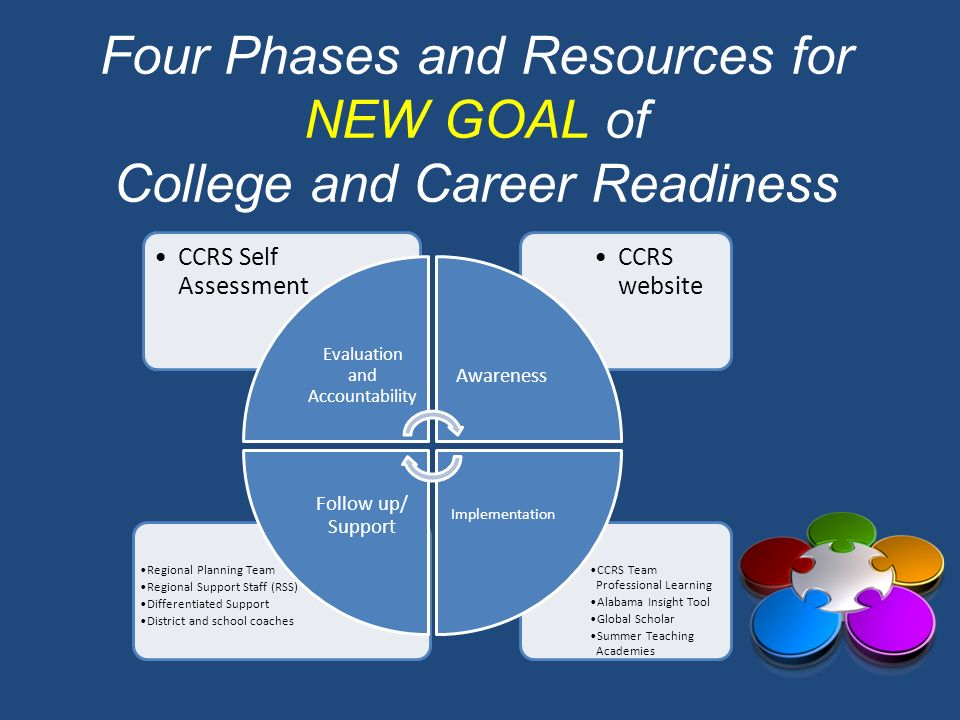 Four Phases and Resources for NEW GOAL of College and Career Readiness CCRS Team Professional Learning Alabama Insight Tool Global Scholar Summer Teac