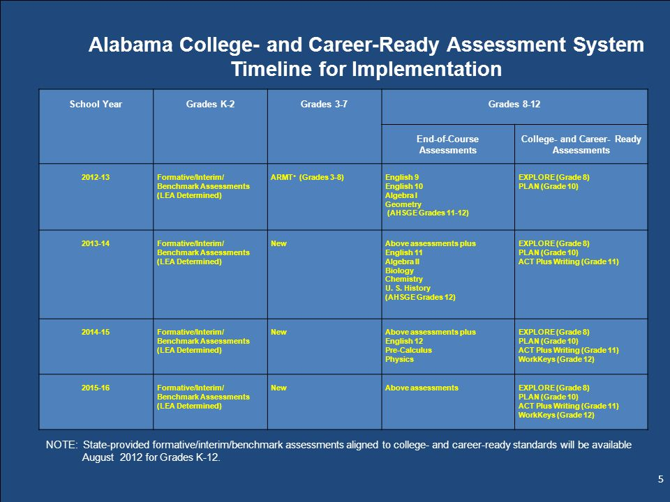 School YearGrades K-2Grades 3-7Grades 8-12 End-of-Course Assessments College- and Career- Ready Assessments 2012-13Formative/Interim/ Benchmark Assess