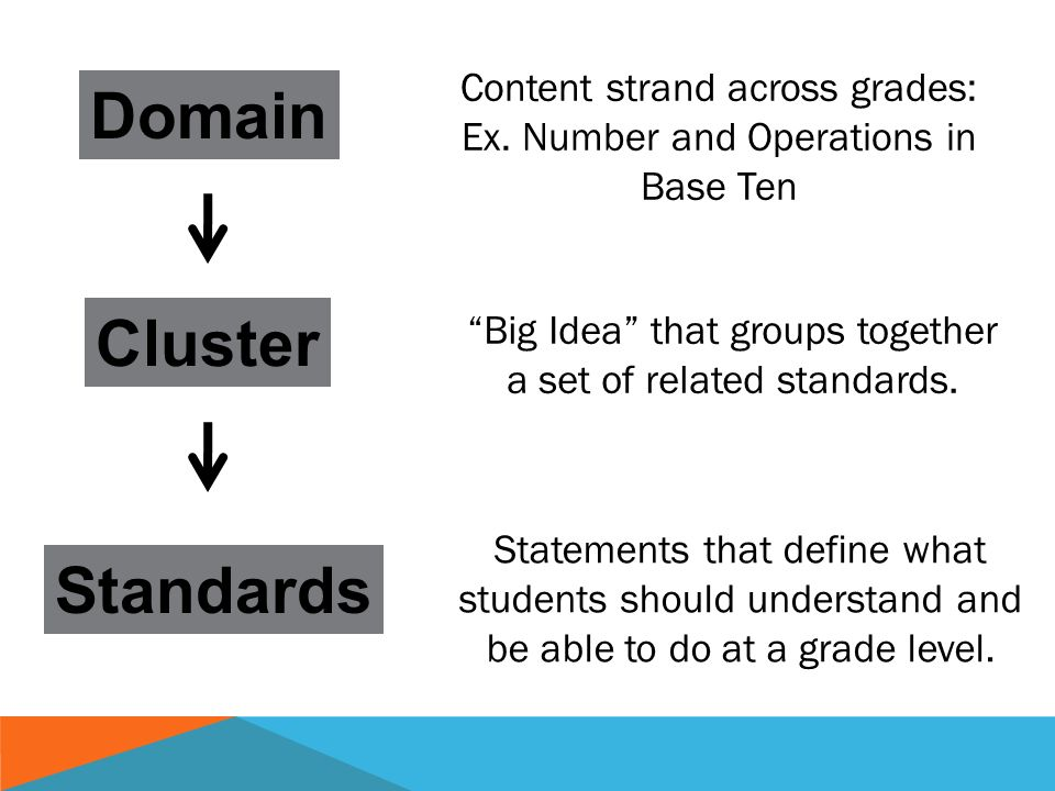 Domain Cluster Standards Content strand across grades: Ex.
