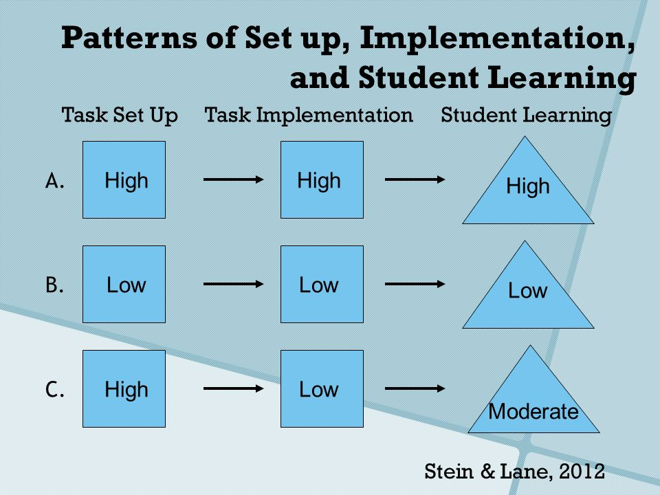Stein & Lane, 2012 A. B. C. High Low HighLow Moderate High Low Task Set UpTask ImplementationStudent Learning Patterns of Set up, Implementation, and