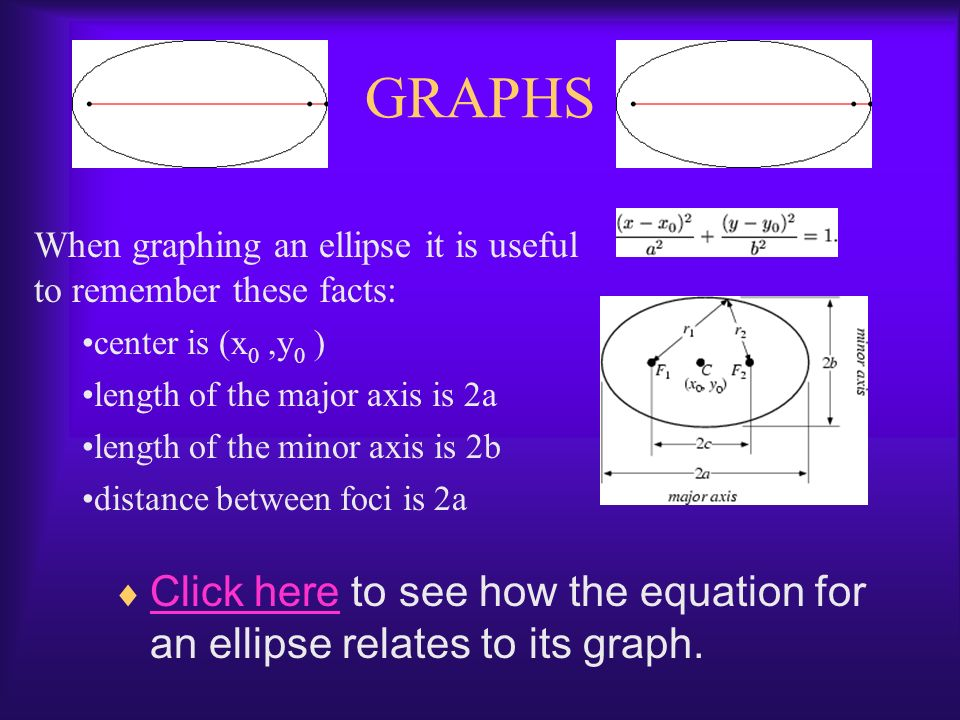 EQUATION An ellipse with center at (x 0,y 0 ) can be defined algebraically in standard form by the equation: It is important to remember: a is the dis