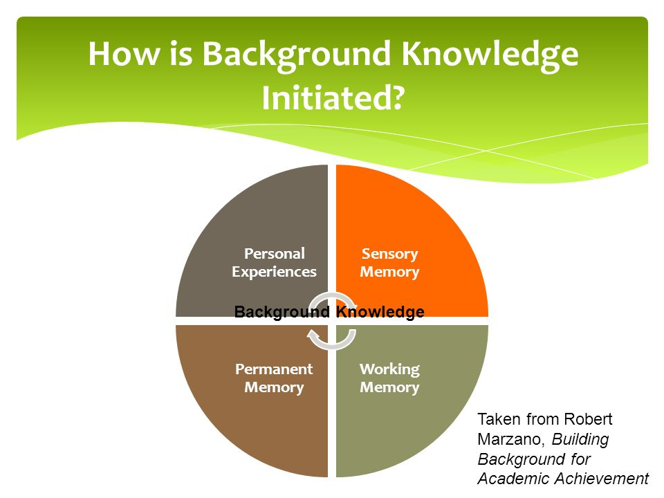Personal Experiences Sensory Memory Working Memory Permanent Memory How is Background Knowledge Initiated? Background Knowledge Taken from Robert Marz