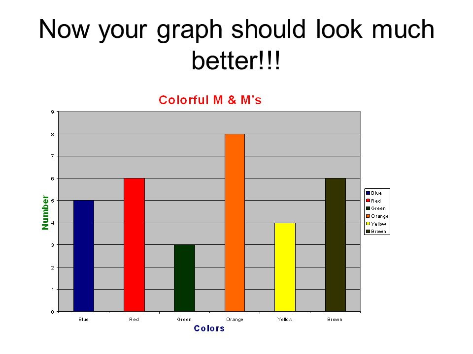 Now your graph should look much better!!!
