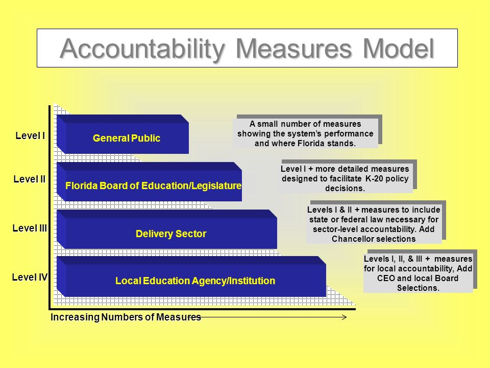 Accountability Measures Model Florida Board of Education/Legislature Level I Local Education Agency/Institution Delivery Sector General Public Level II Level IV Level III Increasing Numbers of Measures A small number of measures showing the systems performance and where Florida stands.