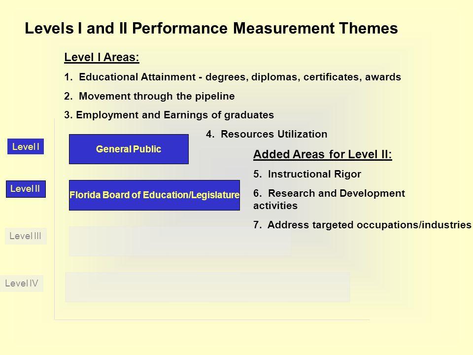Florida Board of Education/Legislature Level II Level IV Level III Level I General Public Levels I and II Performance Measurement Themes Level I Areas: 1.