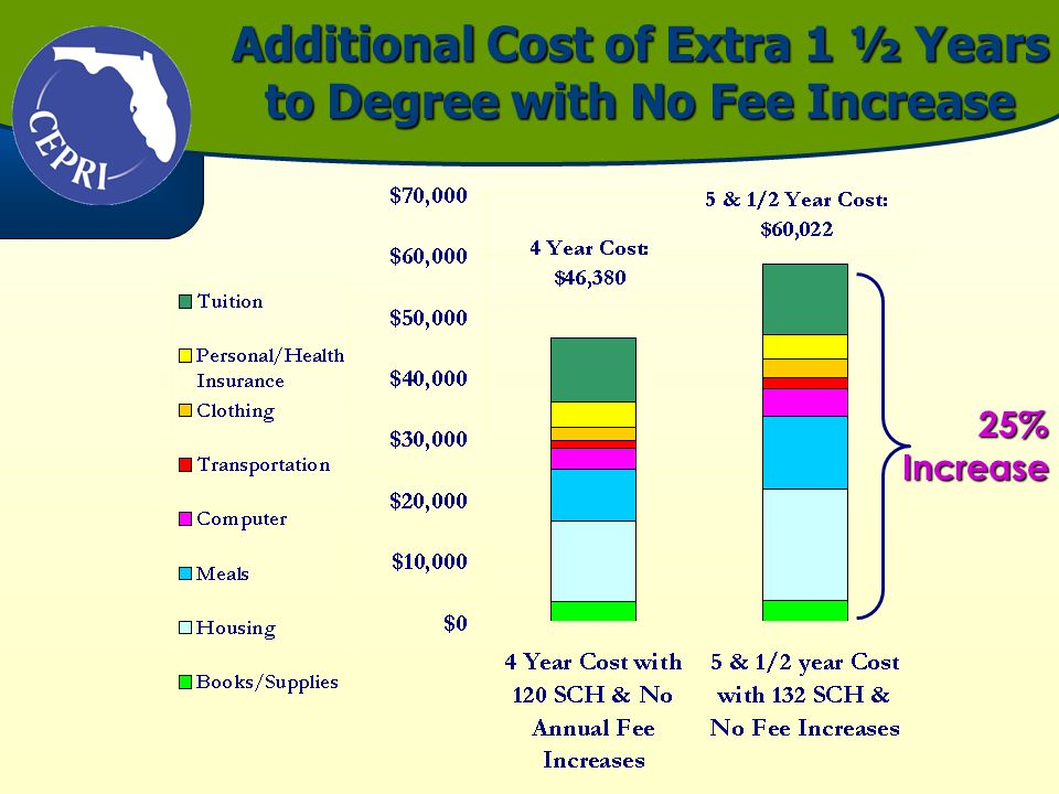 Additional Cost of Extra 1 ½ Years to Degree with No Fee Increase 25% Increase
