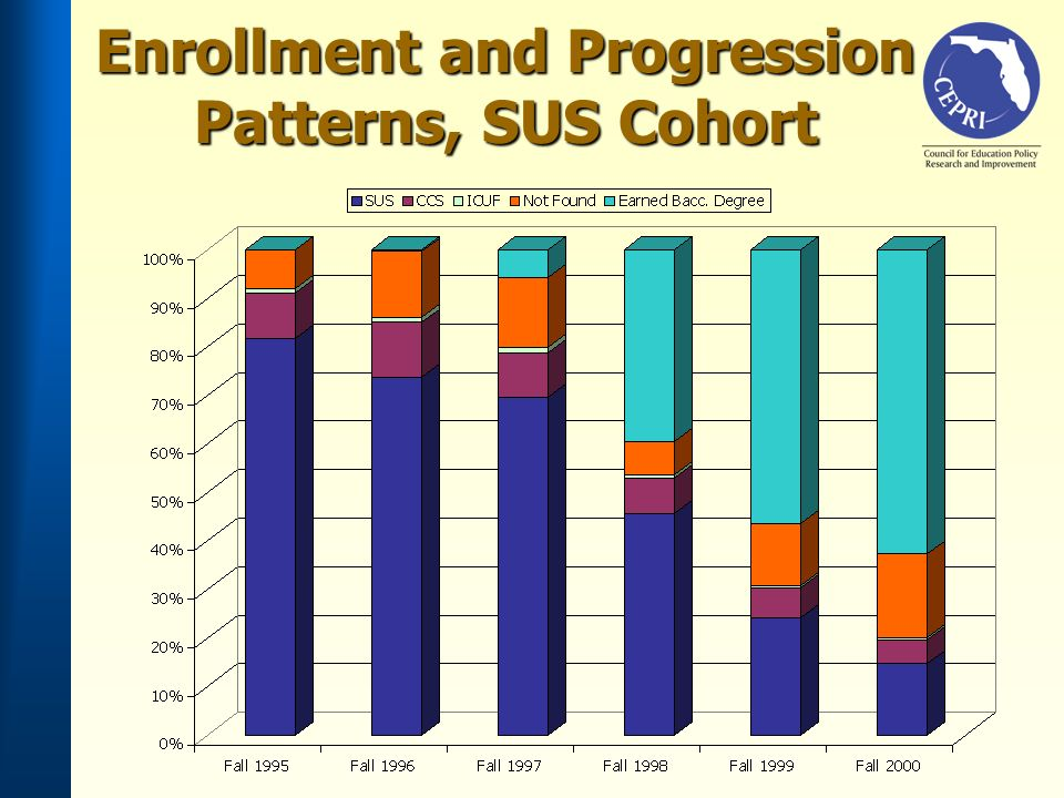 Enrollment and Progression Patterns, SUS Cohort