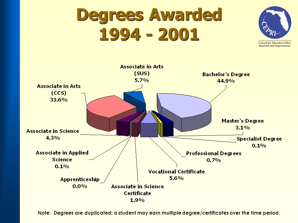 Degrees Awarded 1994 - 2001 Note: Degrees are duplicated; a student may earn multiple degree/certificates over the time period.