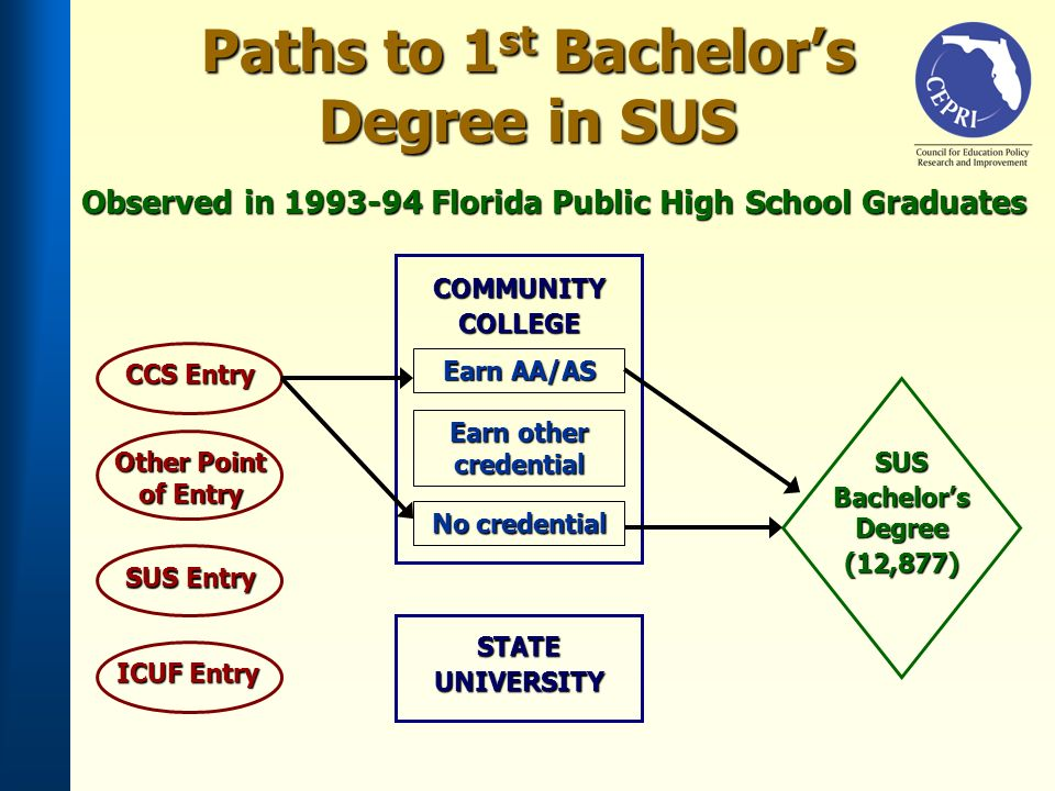 Paths to 1 st Bachelors Degree in SUS Observed in Florida Public High School Graduates CCS Entry SUS Entry ICUF Entry Earn AA/AS SUS Bachelors Degree (12,877) Earn other credential No credential COMMUNITYCOLLEGE STATEUNIVERSITY Other Point of Entry