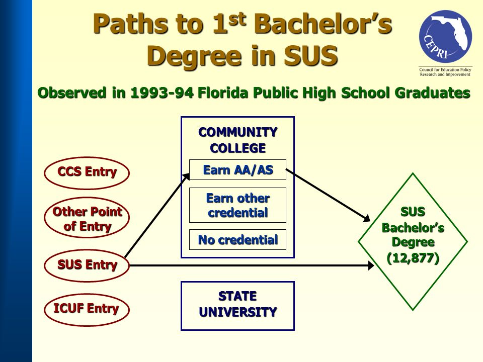 SUS Entry ICUF Entry Earn AA/AS SUS Bachelors Degree (12,877) Earn other credential No credential COMMUNITYCOLLEGE STATEUNIVERSITY Other Point of Entry CCS Entry Paths to 1 st Bachelors Degree in SUS Observed in 1993-94 Florida Public High School Graduates
