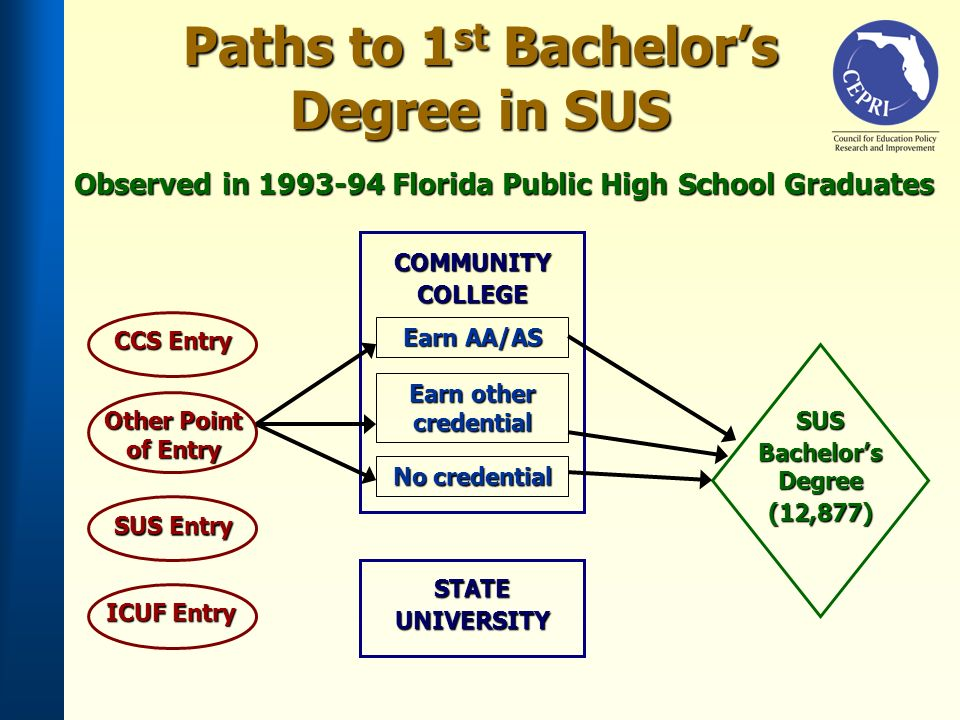CCS Entry SUS Entry ICUF Entry Earn AA/AS SUS Bachelors Degree (12,877) Earn other credential No credential COMMUNITYCOLLEGE STATEUNIVERSITY Other Point of Entry Paths to 1 st Bachelors Degree in SUS Observed in 1993-94 Florida Public High School Graduates