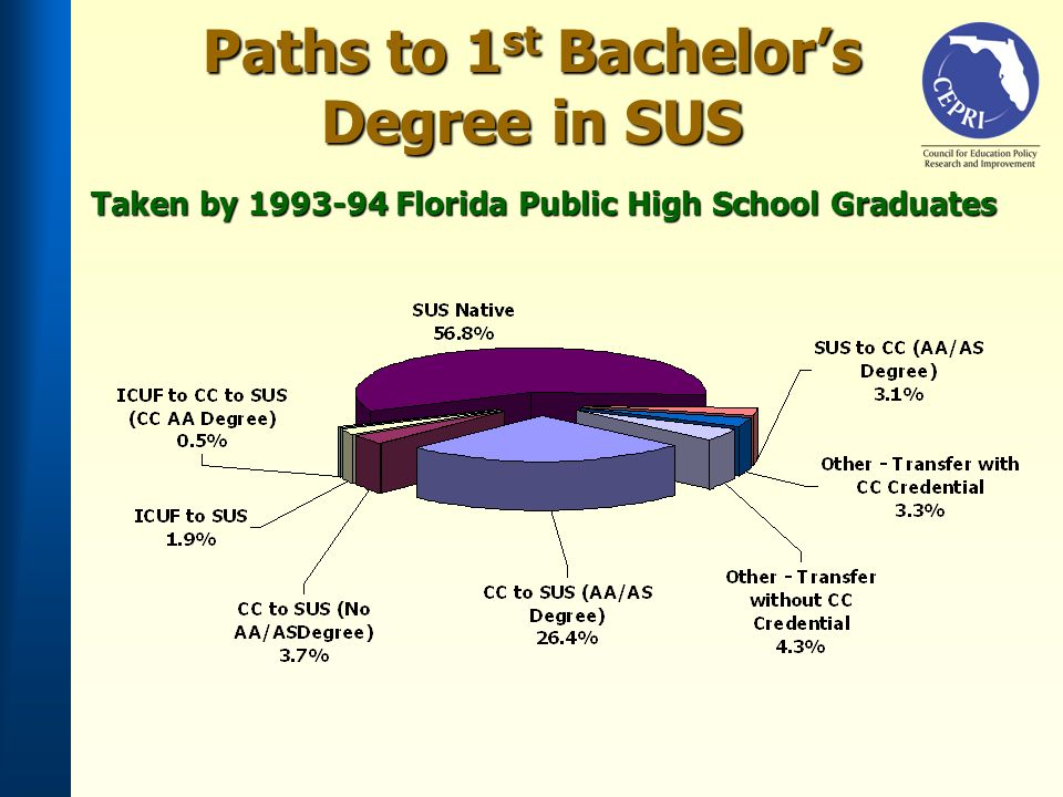 Taken by 1993-94 Florida Public High School Graduates Paths to 1 st Bachelors Degree in SUS