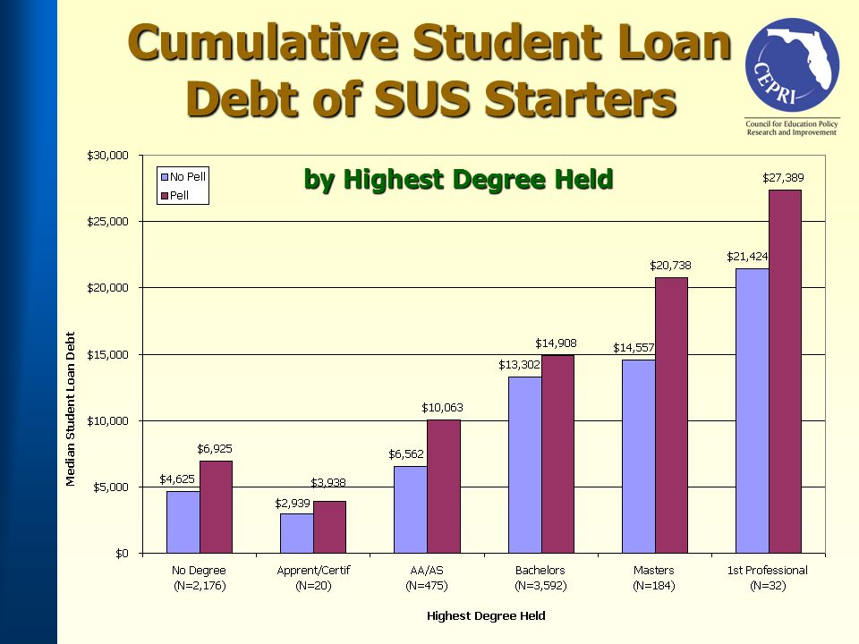 Cumulative Student Loan Debt of SUS Starters by Highest Degree Held