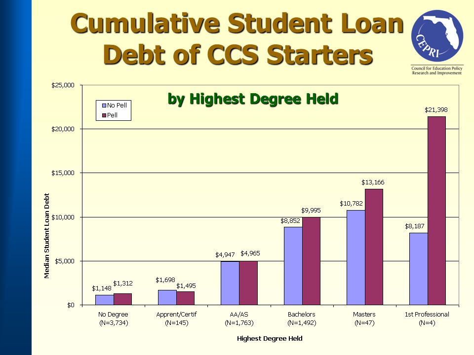 Cumulative Student Loan Debt of CCS Starters by Highest Degree Held