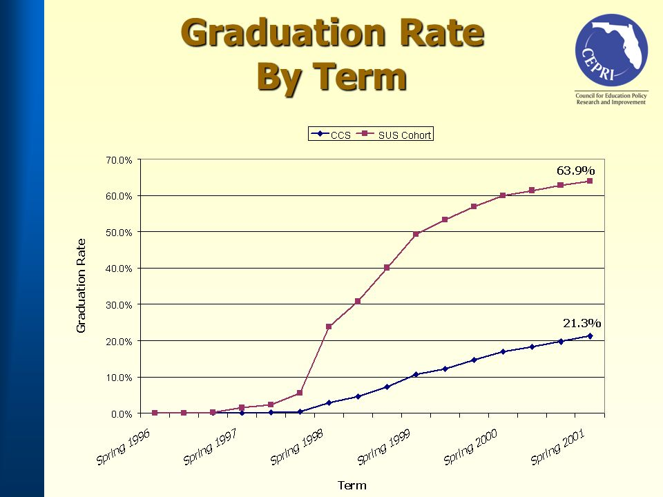 Graduation Rate By Term