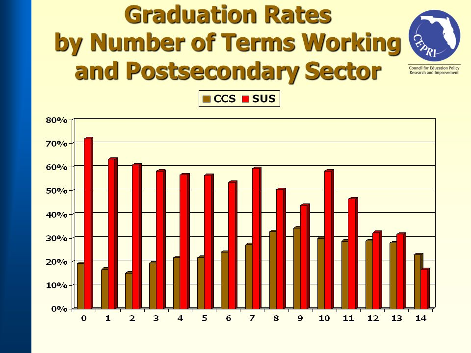 Graduation Rates by Number of Terms Working and Postsecondary Sector