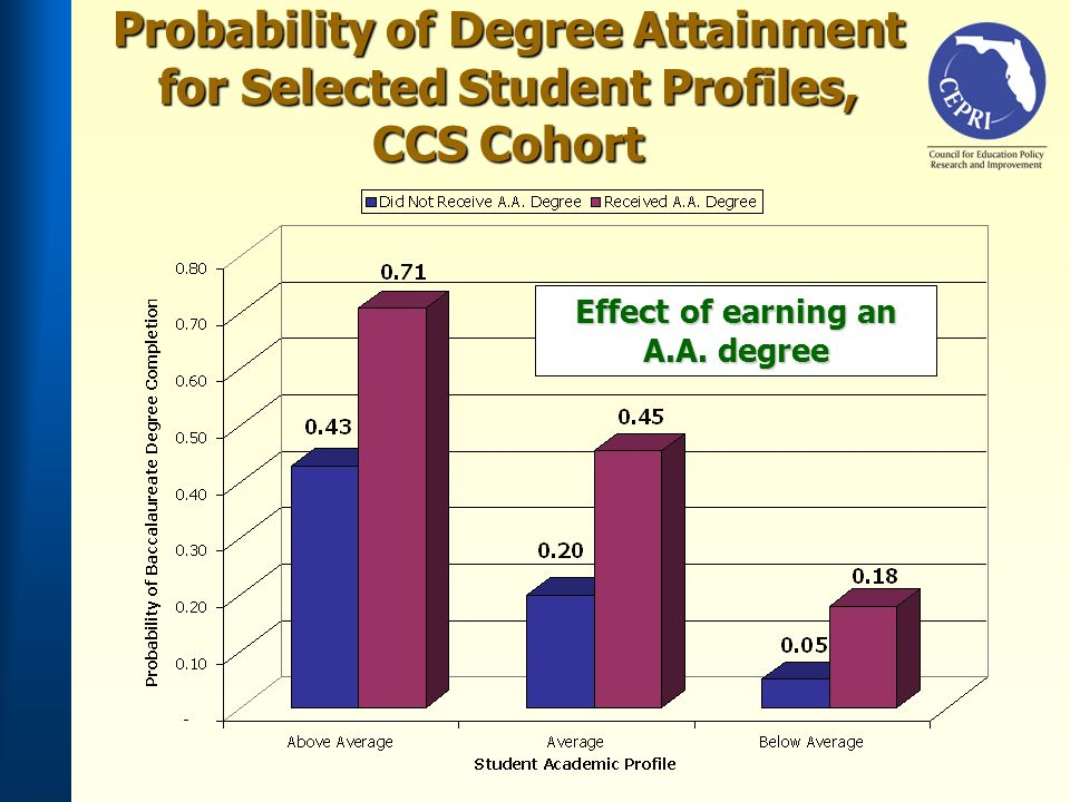 Effect of earning an A.A. degree