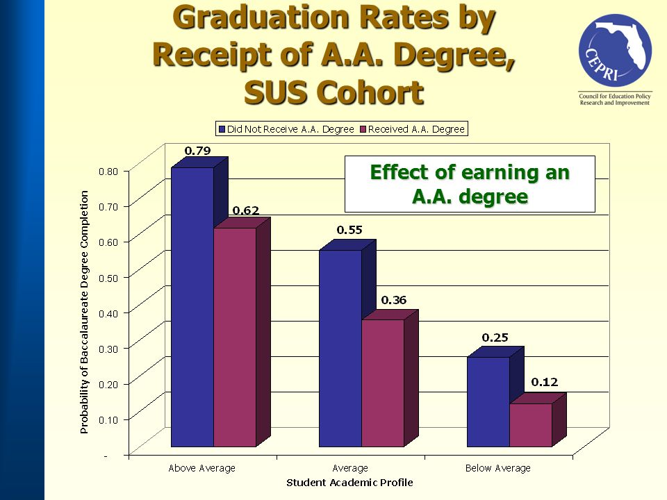 Graduation Rates by Receipt of A.A. Degree, SUS Cohort Effect of earning an A.A. degree