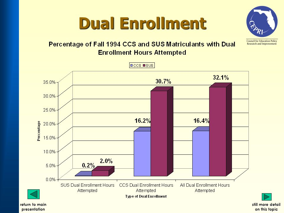 Dual Enrollment return to main presentation still more detail on this topic