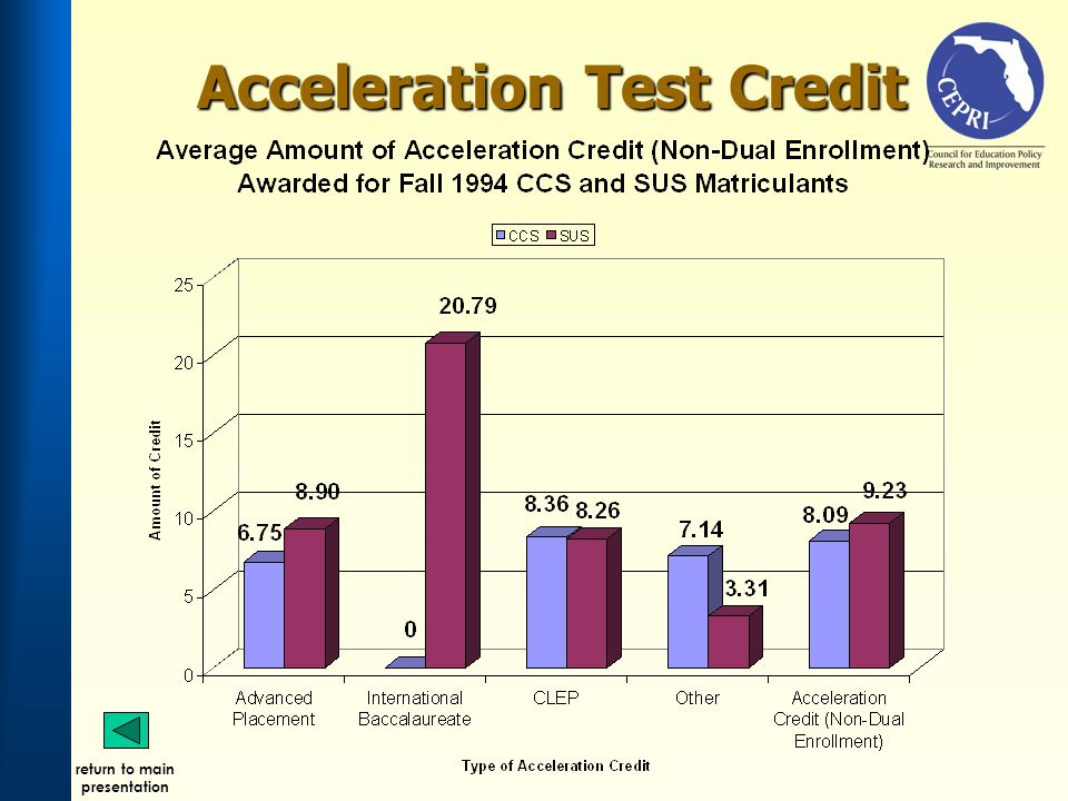 Acceleration Test Credit return to main presentation