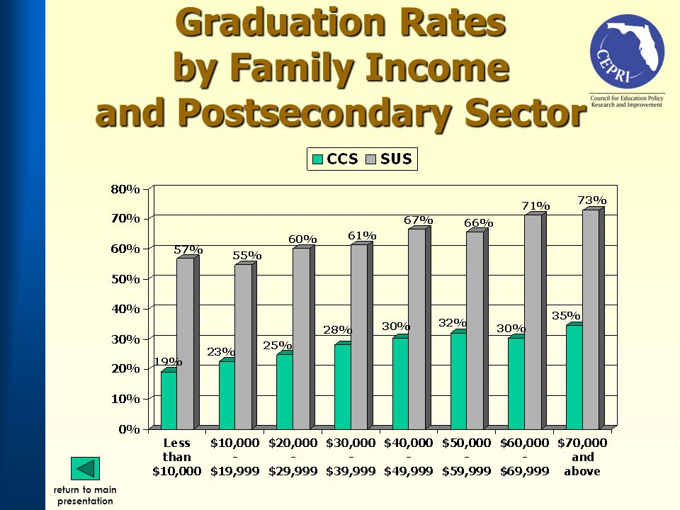 Graduation Rates by Family Income and Postsecondary Sector return to main presentation