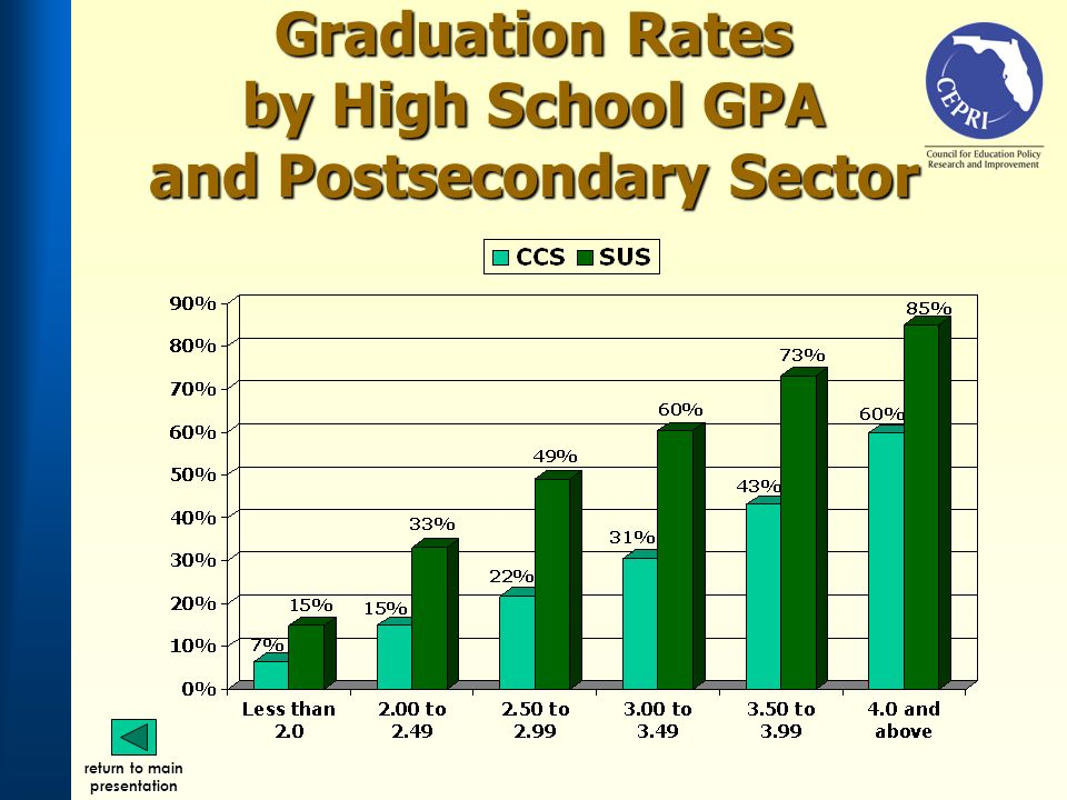 Graduation Rates by High School GPA and Postsecondary Sector return to main presentation